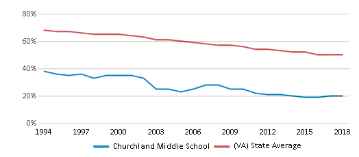 This chart display the percentage of White students in Churchland Middle School and the percentage of White public school students in Virginia by year, with the latest 2017-18 school year data.