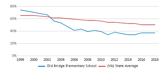This chart display the percentage of White students in Old Bridge Elementary School and the percentage of White public school students in Virginia by year, with the latest 2017-18 school year data.