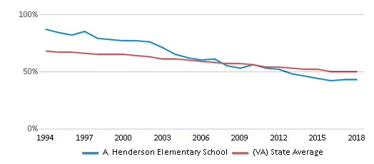 This chart display the percentage of White students in A. Henderson Elementary School and the percentage of White public school students in Virginia by year, with the latest 2017-18 school year data.