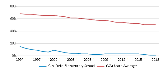 This chart display the percentage of White students in G.h. Reid Elementary School and the percentage of White public school students in Virginia by year, with the latest 2017-18 school year data.