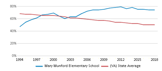 This chart display the percentage of White students in Mary Munford Elementary School and the percentage of White public school students in Virginia by year, with the latest 2017-18 school year data.