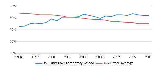 This chart display the percentage of White students in William Fox Elementary School and the percentage of White public school students in Virginia by year, with the latest 2017-18 school year data.