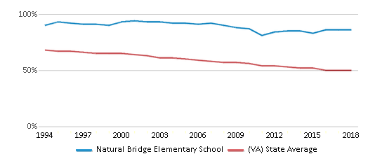 This chart display the percentage of White students in Natural Bridge Elementary School and the percentage of White public school students in Virginia by year, with the latest 2017-18 school year data.