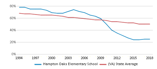This chart display the percentage of White students in Hampton Oaks Elementary School and the percentage of White public school students in Virginia by year, with the latest 2017-18 school year data.