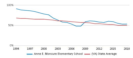 This chart display the percentage of White students in Anne E. Moncure Elementary School and the percentage of White public school students in Virginia by year, with the latest 2017-18 school year data.