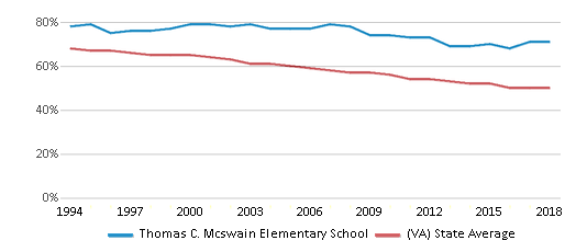 This chart display the percentage of White students in Thomas C. Mcswain Elementary School and the percentage of White public school students in Virginia by year, with the latest 2017-18 school year data.