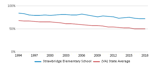 This chart display the percentage of White students in Strawbridge Elementary School and the percentage of White public school students in Virginia by year, with the latest 2017-18 school year data.