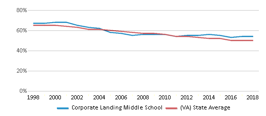 This chart display the percentage of White students in Corporate Landing Middle School and the percentage of White public school students in Virginia by year, with the latest 2017-18 school year data.