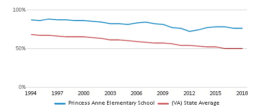 This chart display the percentage of White students in Princess Anne Elementary School and the percentage of White public school students in Virginia by year, with the latest 2017-18 school year data.