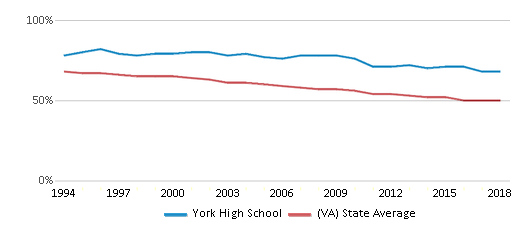 This chart display the percentage of White students in York High School and the percentage of White public school students in Virginia by year, with the latest 2017-18 school year data.