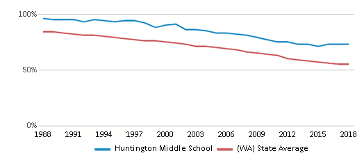 This chart display the percentage of White students in Huntington Middle School and the percentage of White public school students in Washington by year, with the latest 2017-18 school year data.