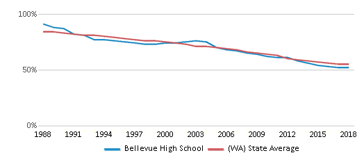This chart display the percentage of White students in Bellevue High School and the percentage of White public school students in Washington by year, with the latest 2017-18 school year data.