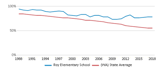 This chart display the percentage of White students in Roy Elementary School and the percentage of White public school students in Washington by year, with the latest 2017-18 school year data.