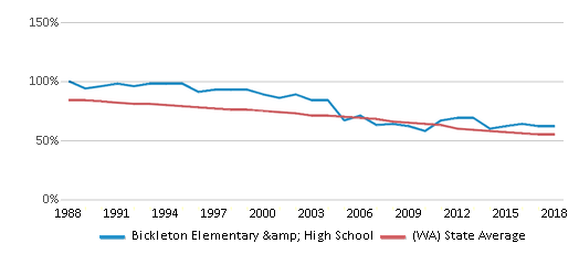 This chart display the percentage of White students in Bickleton Elementary & High School and the percentage of White public school students in Washington by year, with the latest 2017-18 school year data.