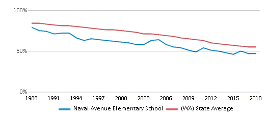This chart display the percentage of White students in Naval Avenue Elementary School and the percentage of White public school students in Washington by year, with the latest 2017-18 school year data.