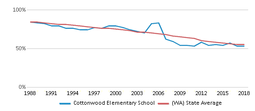 This chart display the percentage of White students in Cottonwood Elementary School and the percentage of White public school students in Washington by year, with the latest 2017-18 school year data.