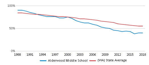This chart display the percentage of White students in Alderwood Middle School and the percentage of White public school students in Washington by year, with the latest 2017-18 school year data.