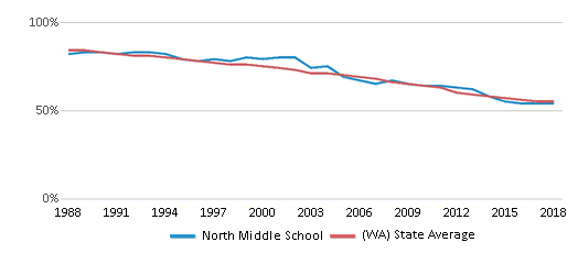 This chart display the percentage of White students in North Middle School and the percentage of White public school students in Washington by year, with the latest 2017-18 school year data.