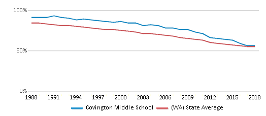 This chart display the percentage of White students in Covington Middle School and the percentage of White public school students in Washington by year, with the latest 2017-18 school year data.
