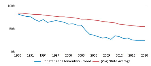 This chart display the percentage of White students in Christensen Elementary School and the percentage of White public school students in Washington by year, with the latest 2017-18 school year data.