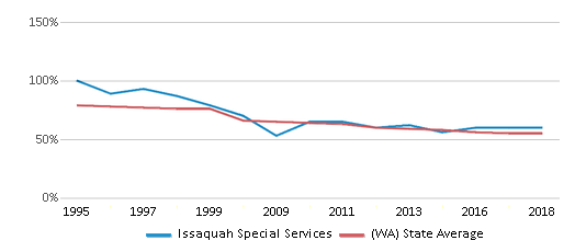 This chart display the percentage of White students in Issaquah Special Services and the percentage of White public school students in Washington by year, with the latest 2017-18 school year data.