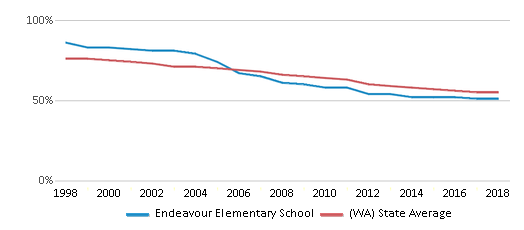 This chart display the percentage of White students in Endeavour Elementary School and the percentage of White public school students in Washington by year, with the latest 2017-18 school year data.