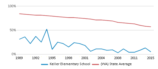 This chart display the percentage of White students in Keller Elementary School and the percentage of White public school students in Washington by year, with the latest 2014-15 school year data.