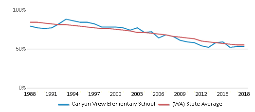 This chart display the percentage of White students in Canyon View Elementary School and the percentage of White public school students in Washington by year, with the latest 2017-18 school year data.