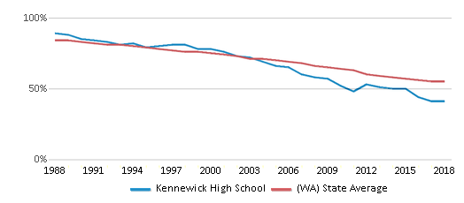This chart display the percentage of White students in Kennewick High School and the percentage of White public school students in Washington by year, with the latest 2017-18 school year data.