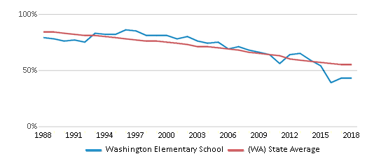 This chart display the percentage of White students in Washington Elementary School and the percentage of White public school students in Washington by year, with the latest 2017-18 school year data.