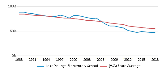 This chart display the percentage of White students in Lake Youngs Elementary School and the percentage of White public school students in Washington by year, with the latest 2017-18 school year data.