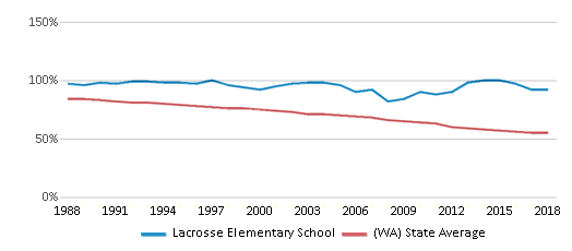 This chart display the percentage of White students in Lacrosse Elementary School and the percentage of White public school students in Washington by year, with the latest 2017-18 school year data.
