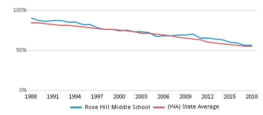 This chart display the percentage of White students in Rose Hill Middle School and the percentage of White public school students in Washington by year, with the latest 2017-18 school year data.