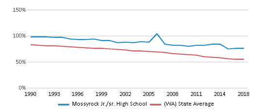 This chart display the percentage of White students in Mossyrock Jr./sr. High School and the percentage of White public school students in Washington by year, with the latest 2017-18 school year data.