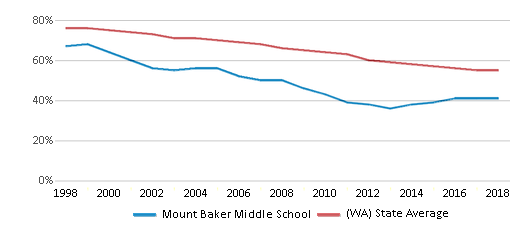 This chart display the percentage of White students in Mount Baker Middle School and the percentage of White public school students in Washington by year, with the latest 2017-18 school year data.