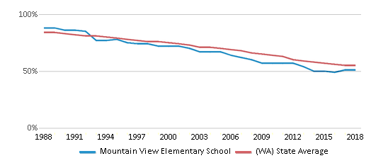 This chart display the percentage of White students in Mountain View Elementary School and the percentage of White public school students in Washington by year, with the latest 2017-18 school year data.