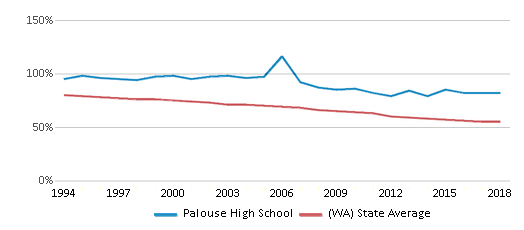 This chart display the percentage of White students in Palouse High School and the percentage of White public school students in Washington by year, with the latest 2017-18 school year data.