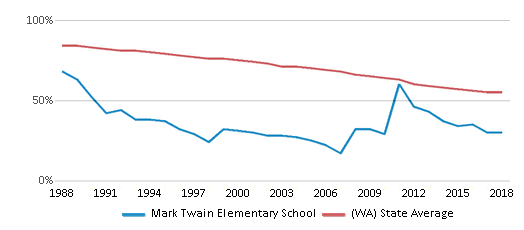 This chart display the percentage of White students in Mark Twain Elementary School and the percentage of White public school students in Washington by year, with the latest 2017-18 school year data.
