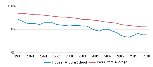 This chart display the percentage of White students in Housel Middle School and the percentage of White public school students in Washington by year, with the latest 2017-18 school year data.