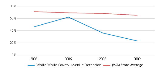 This chart display the percentage of White students in Walla Walla County Juvenile Detention and the percentage of White public school students in Washington by year, with the latest 2008-09 school year data.
