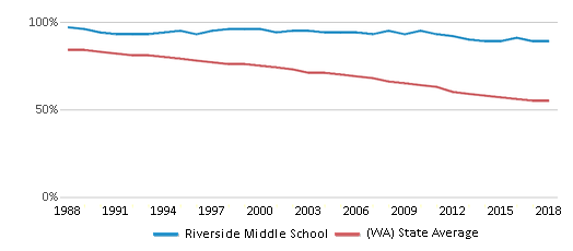 This chart display the percentage of White students in Riverside Middle School and the percentage of White public school students in Washington by year, with the latest 2017-18 school year data.