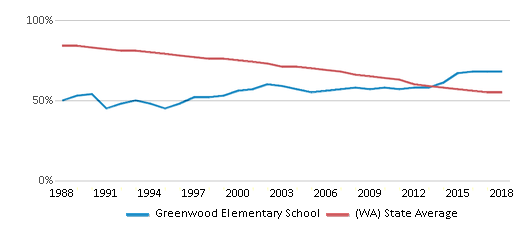 This chart display the percentage of White students in Greenwood Elementary School and the percentage of White public school students in Washington by year, with the latest 2017-18 school year data.