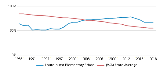 This chart display the percentage of White students in Laurelhurst Elementary School and the percentage of White public school students in Washington by year, with the latest 2017-18 school year data.