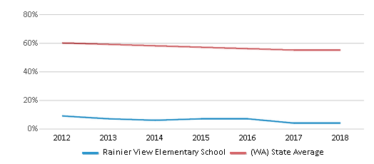 This chart display the percentage of White students in Rainier View Elementary School and the percentage of White public school students in Washington by year, with the latest 2017-18 school year data.