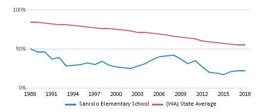This chart display the percentage of White students in Sanislo Elementary School and the percentage of White public school students in Washington by year, with the latest 2017-18 school year data.