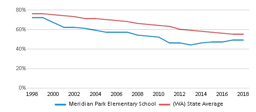 This chart display the percentage of White students in Meridian Park Elementary School and the percentage of White public school students in Washington by year, with the latest 2017-18 school year data.