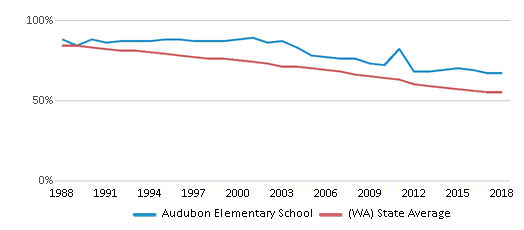 This chart display the percentage of White students in Audubon Elementary School and the percentage of White public school students in Washington by year, with the latest 2017-18 school year data.