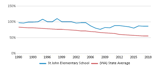 This chart display the percentage of White students in St John Elementary School and the percentage of White public school students in Washington by year, with the latest 2017-18 school year data.