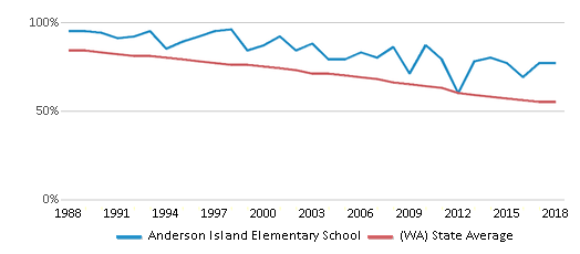 This chart display the percentage of White students in Anderson Island Elementary School and the percentage of White public school students in Washington by year, with the latest 2017-18 school year data.