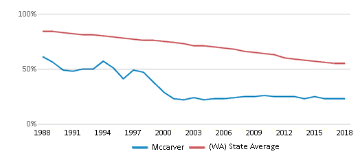 This chart display the percentage of White students in Mccarver and the percentage of White public school students in Washington by year, with the latest 2017-18 school year data.